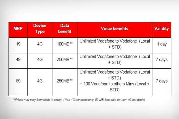 Vodafone Offers Unlimited Calls